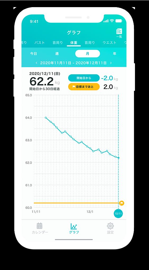 smafy【スマフィー】の自動採寸結果のグラフ表示画面
